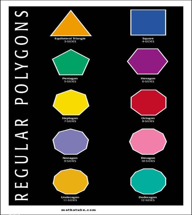 regular polygon chart
