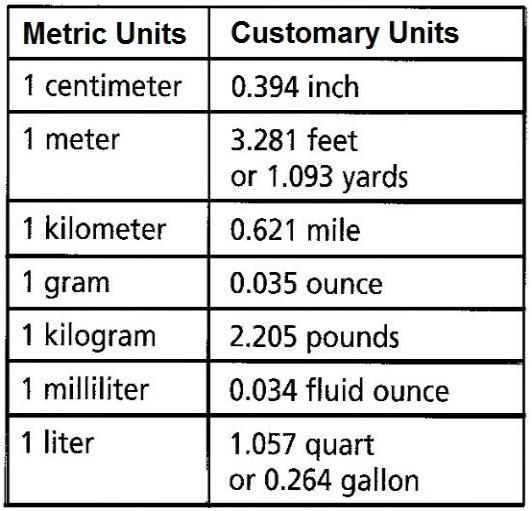 metric customary chart