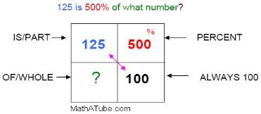 finding the whole using percent box