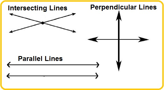 intersecting, perpendicular, parallel lines