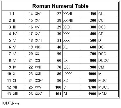 roman numerals tables
