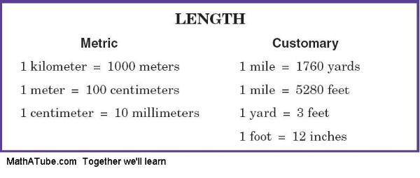 unit length customary