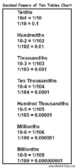 Decimals powers of ten tables chart