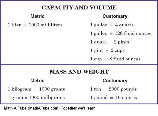 metric and customary table
