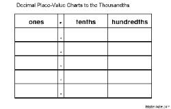 decimal place value chart ones tens and hundredth