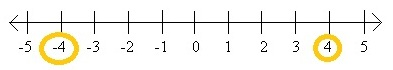 opposite numbers number line