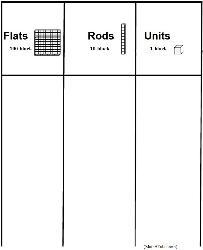 base ten blocks charts