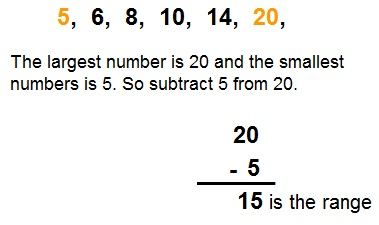 finding the range of numbers