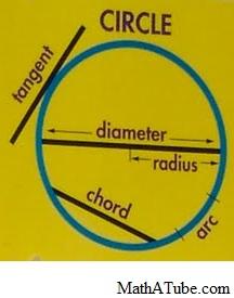 Parts of The circle