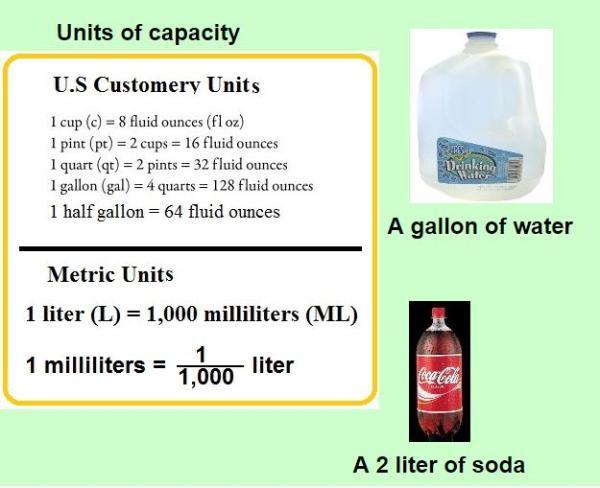unit of capacity