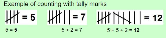 counting tally marks example