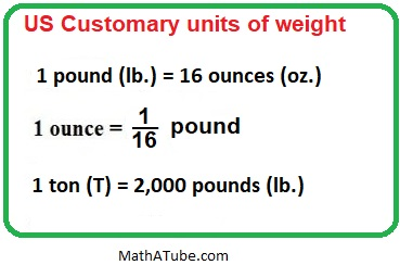 US Customary Units of weight