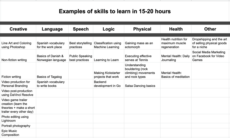 Some of the skills I've personally learned in 15–20 hours of practice.