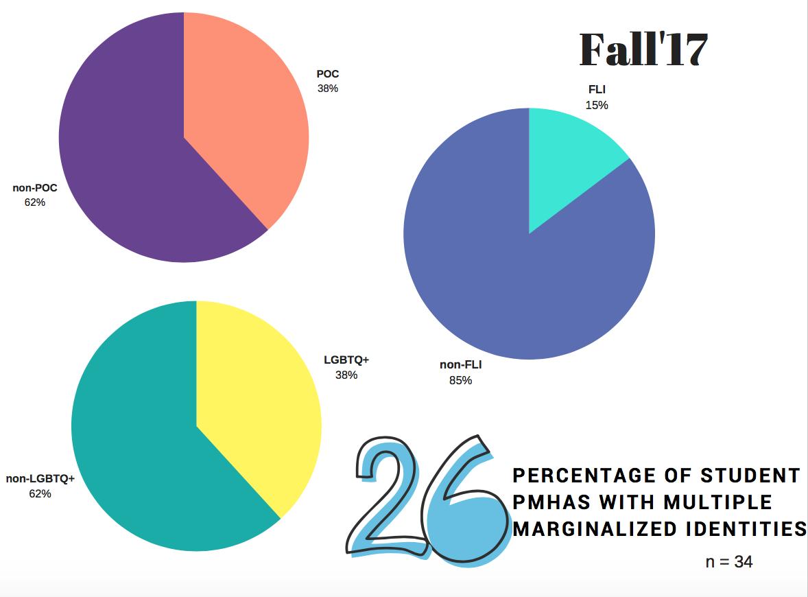 Source: Brown University PMHA Program Data