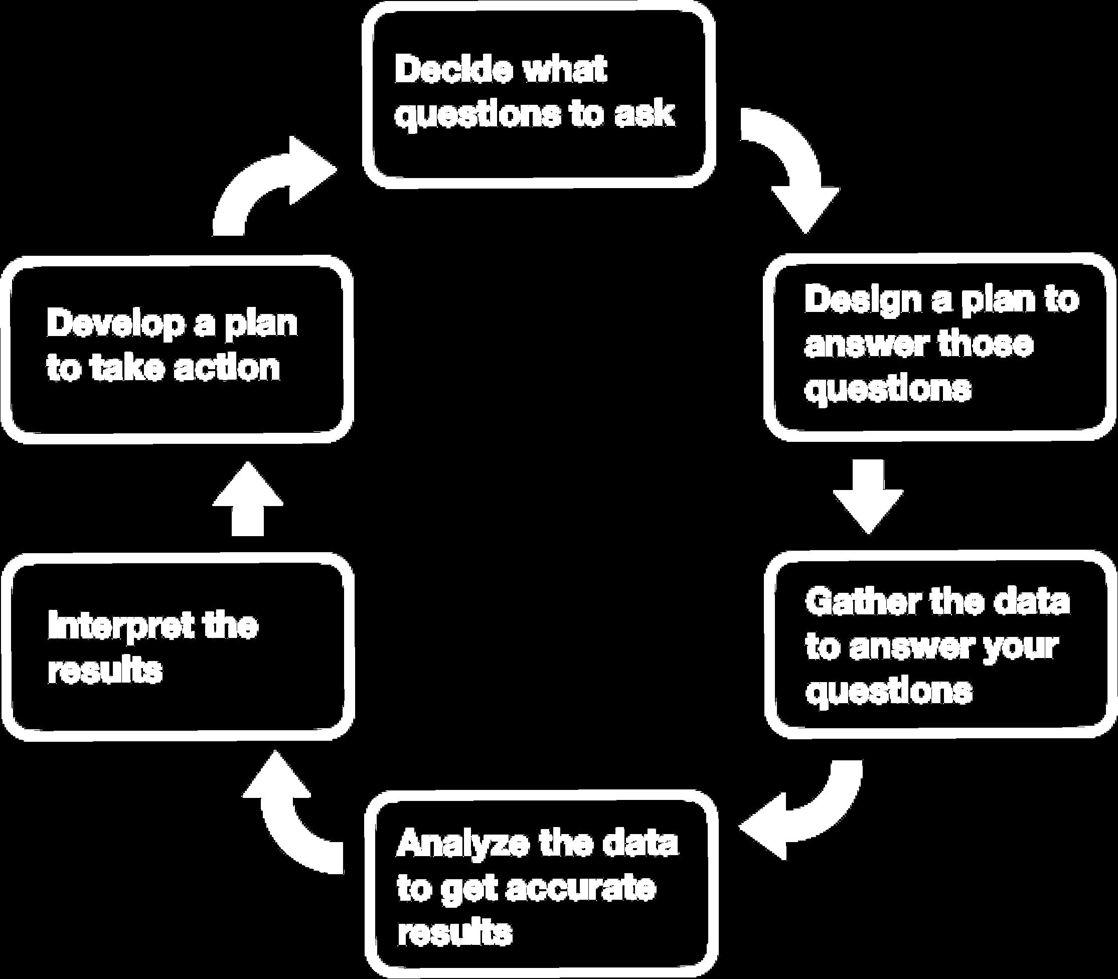evaluation-steps_transp.png