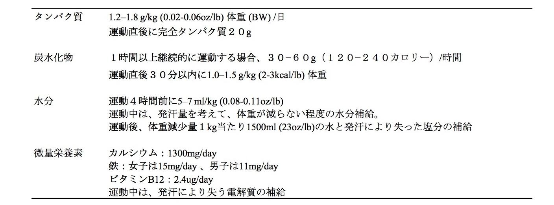 Worksheet in 子供ゴルファーの栄養.jpg