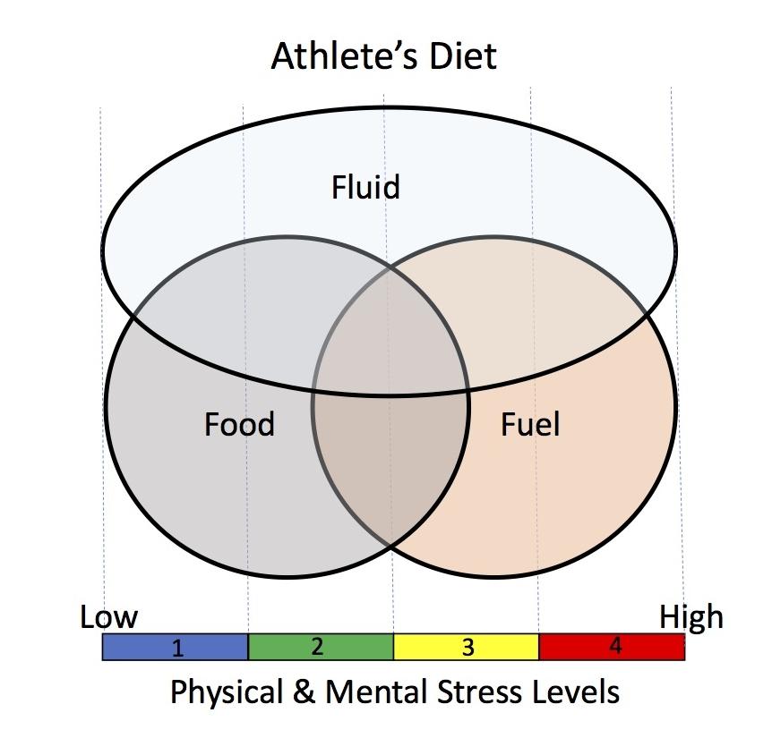 Athlete's diet.jpg
