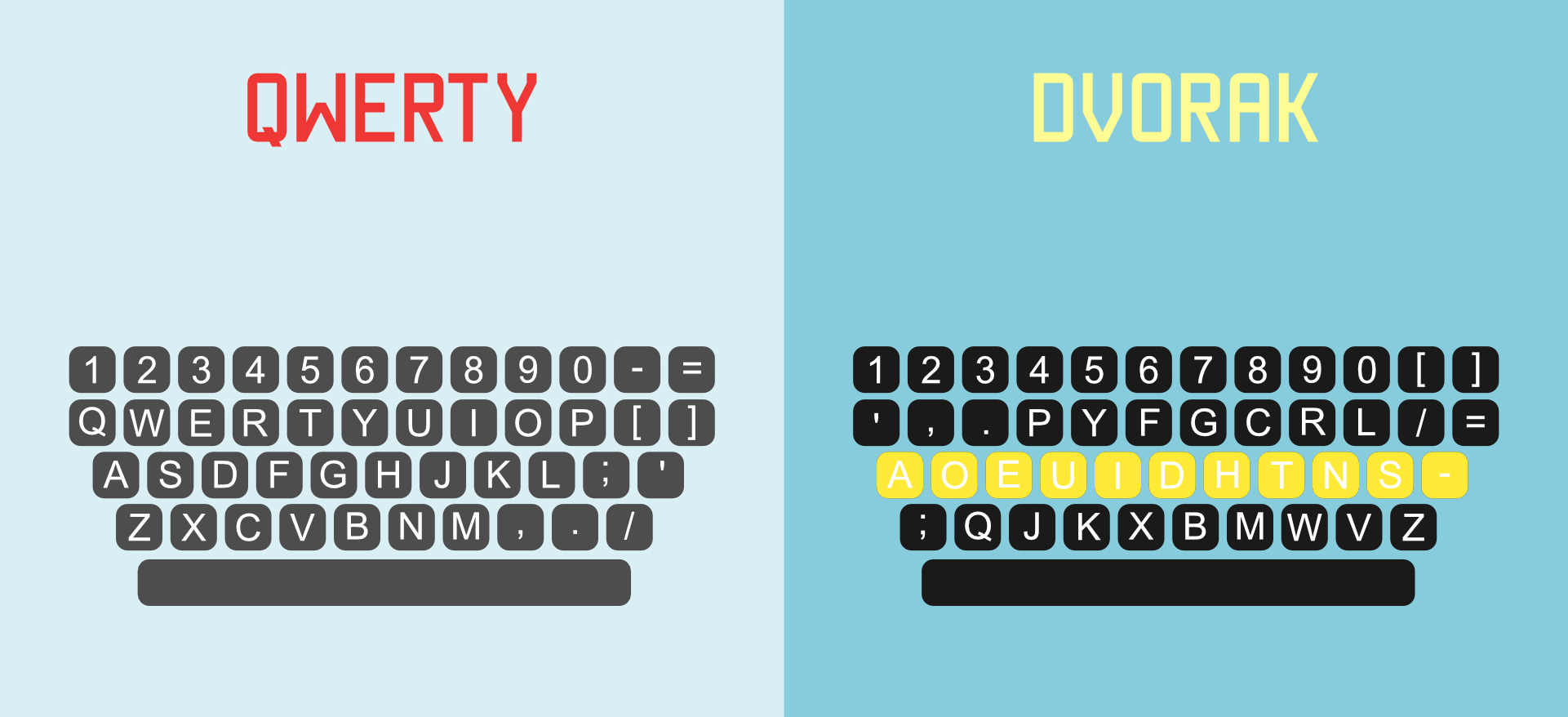 QWERTY vs DVORAK layout