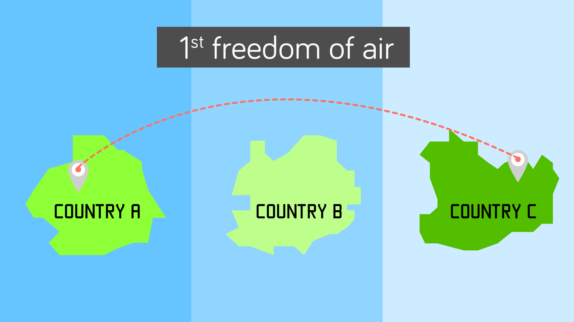 First freedom: airline can fly over one's territory
