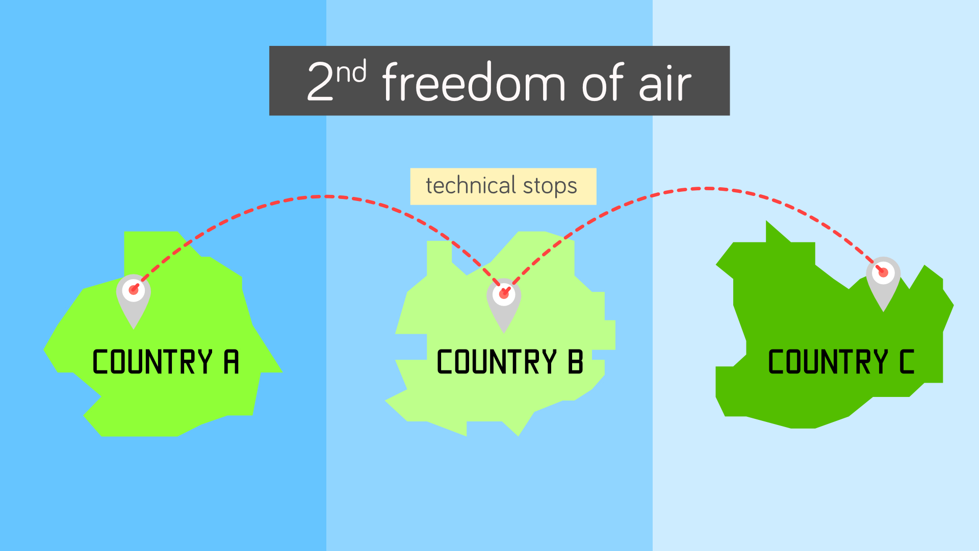 Second freedom allows airline to make technical stops.