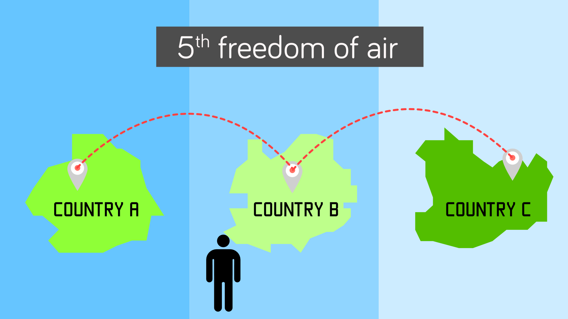 Fifth freedom allows airline to embark or disembark passenger in one's territory