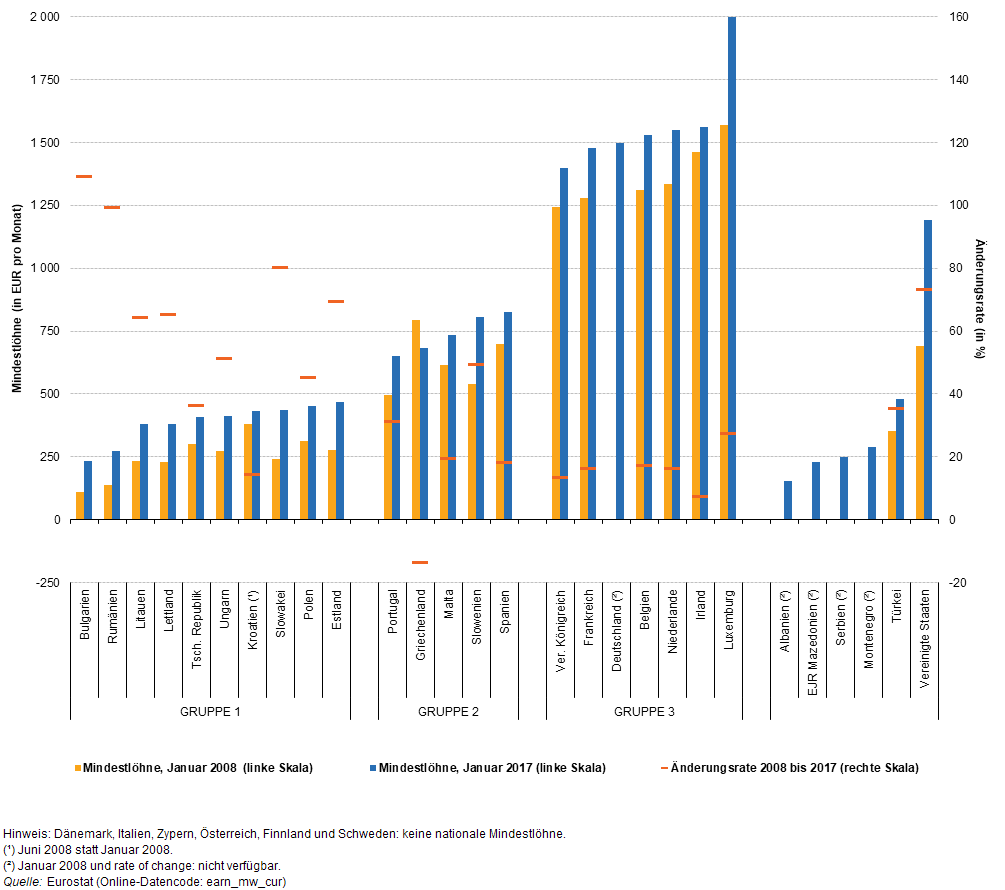 Minimum wages, January 2008 and January 2018 (EUR per month and %) Source: Eurostat  (earn_mw_cur)
