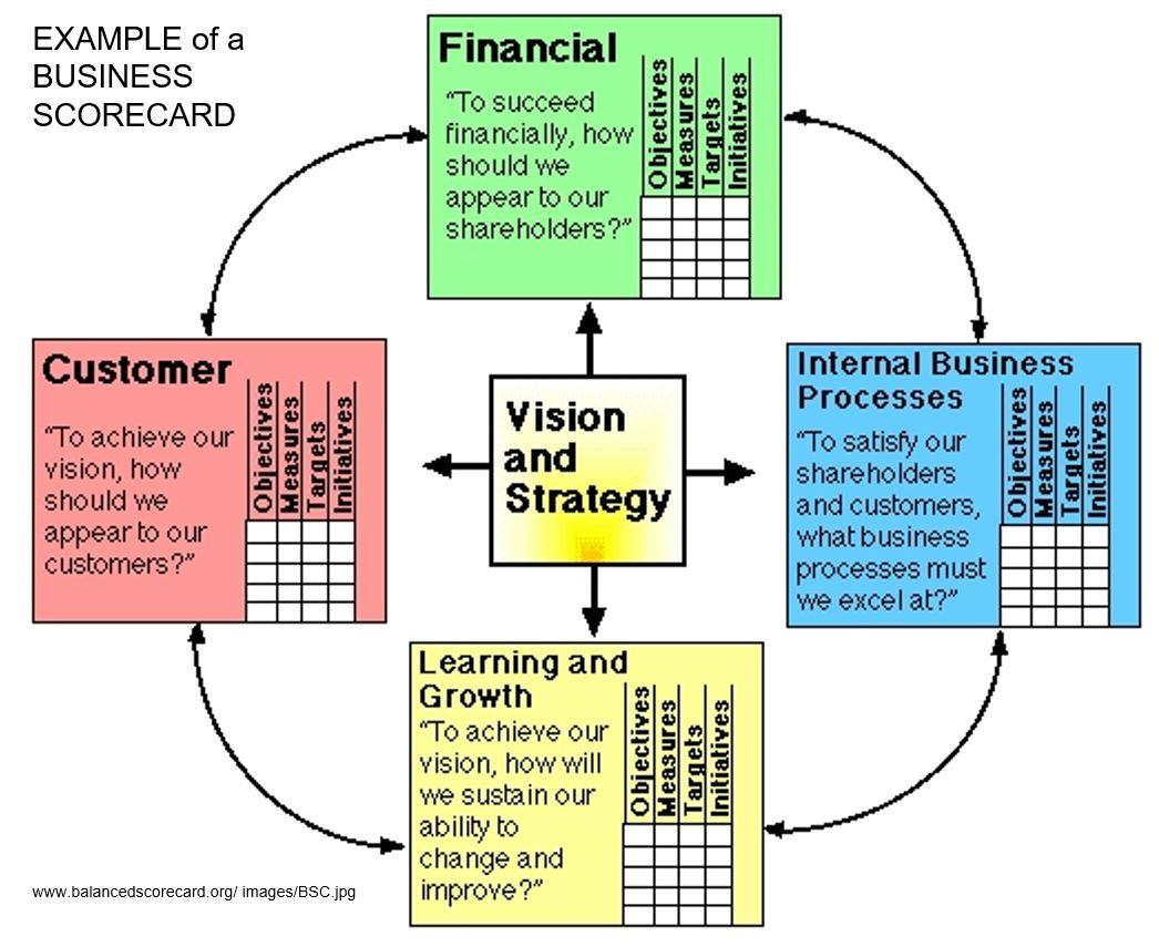 CorporateBalancedScorecard.JPG