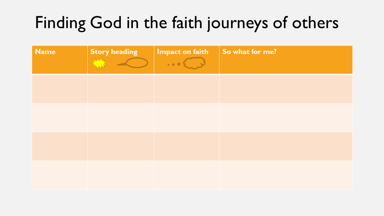 That's it! Share the content of Weeks 1 and 2 with others, and encourage them to listen for God in the faith of others