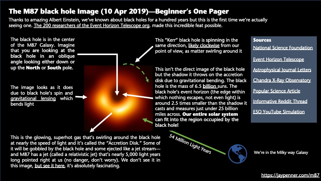 "Download the ""link clickable"", full size PDF here    Source Links    National Science Foundation    Event Horizon Telescope    Astrophysical Journal Letters  (see all team members' names here)   Chandra X-Ray Observatory    Popular Science Article    Informative Reddit Thread    ESO YouTube Simulation"