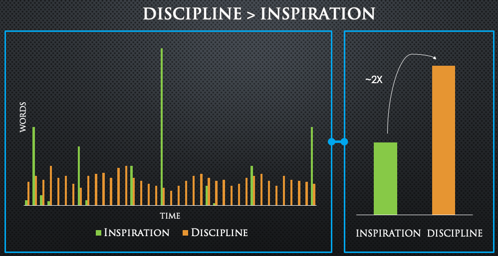 Discipline beats Inspiration for Writing