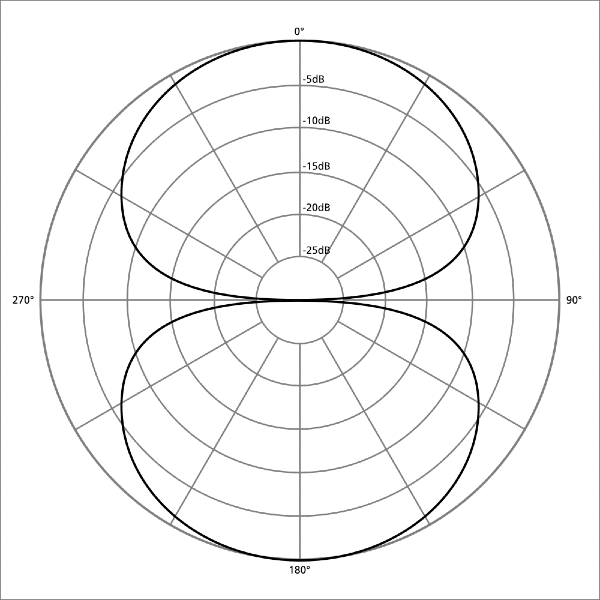 An image of a bi-directional pattern similar to that on a Blue Snowball or Yeti.
