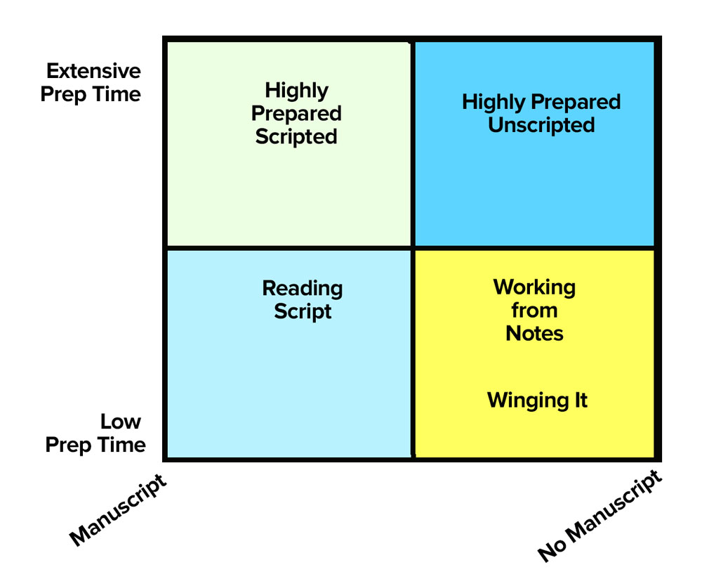 A four-quadrant matrix showing the impact of prep time and a manuscript on the sound of your podcast.
