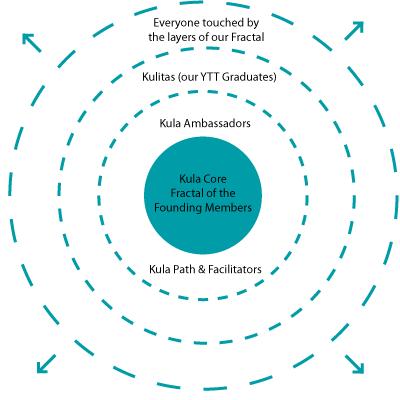 kula collective, fractal expansion