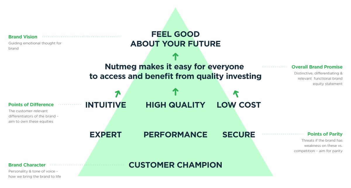 Nutmeg brand equity pyramid_2017.jpg