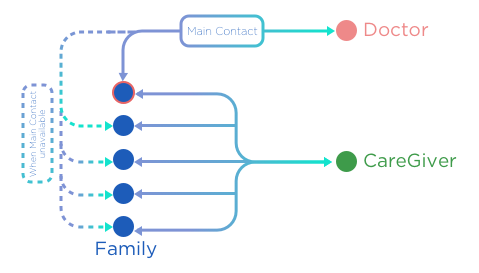 User Relationship between Families, Doctor and CareGiver