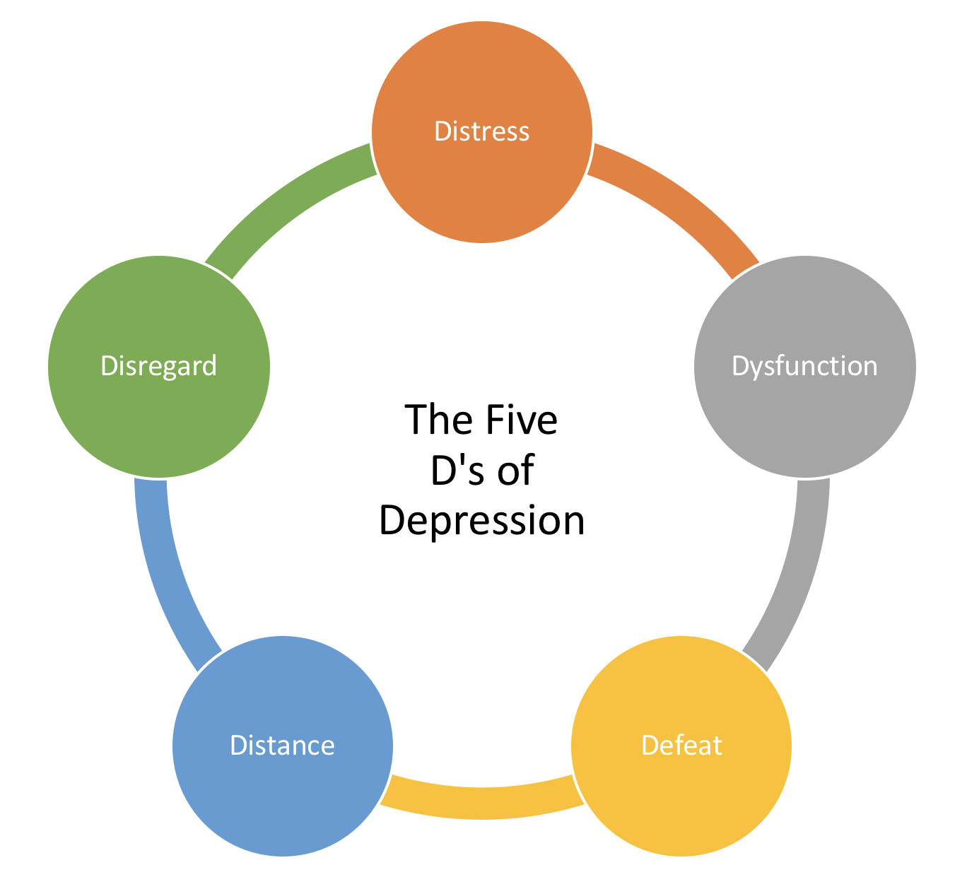 Therapy for Depression in Adults, Newport Beach, California, Adult Psychologist