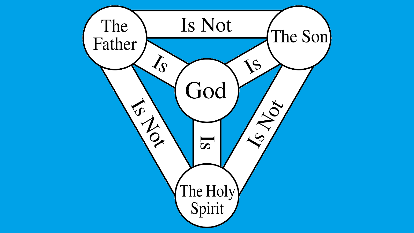 What about the Trinity?