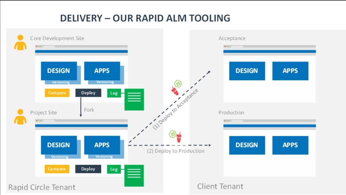 Future of SharePoint Development model
