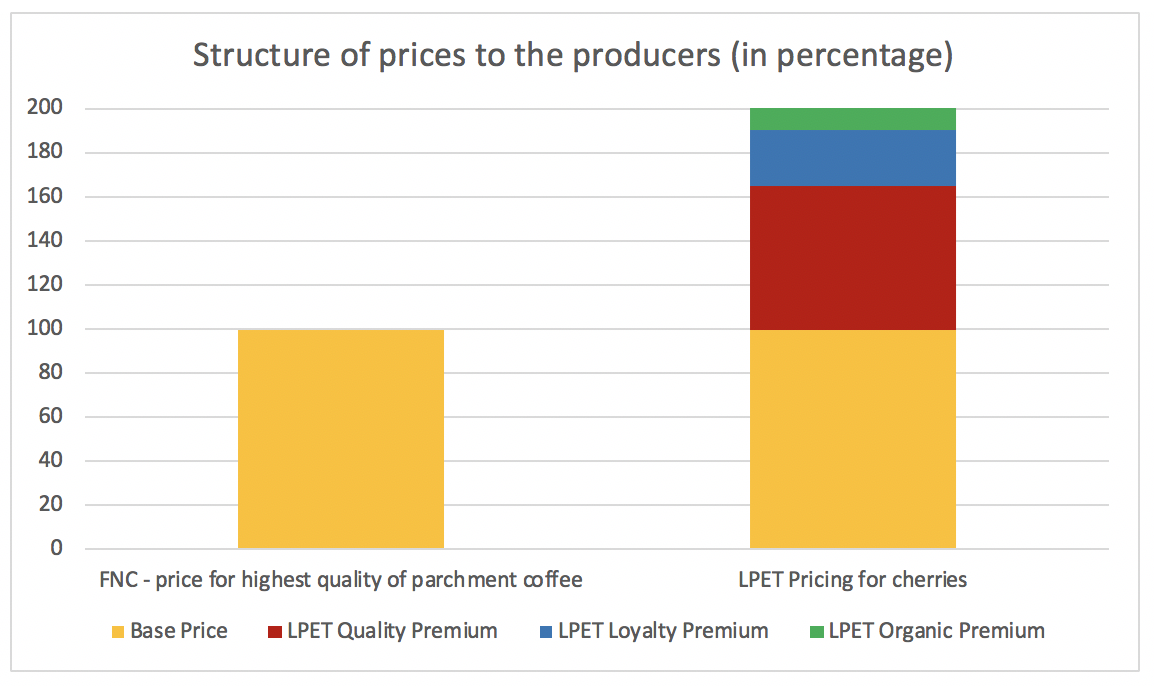 LPET Pricing Structure.png