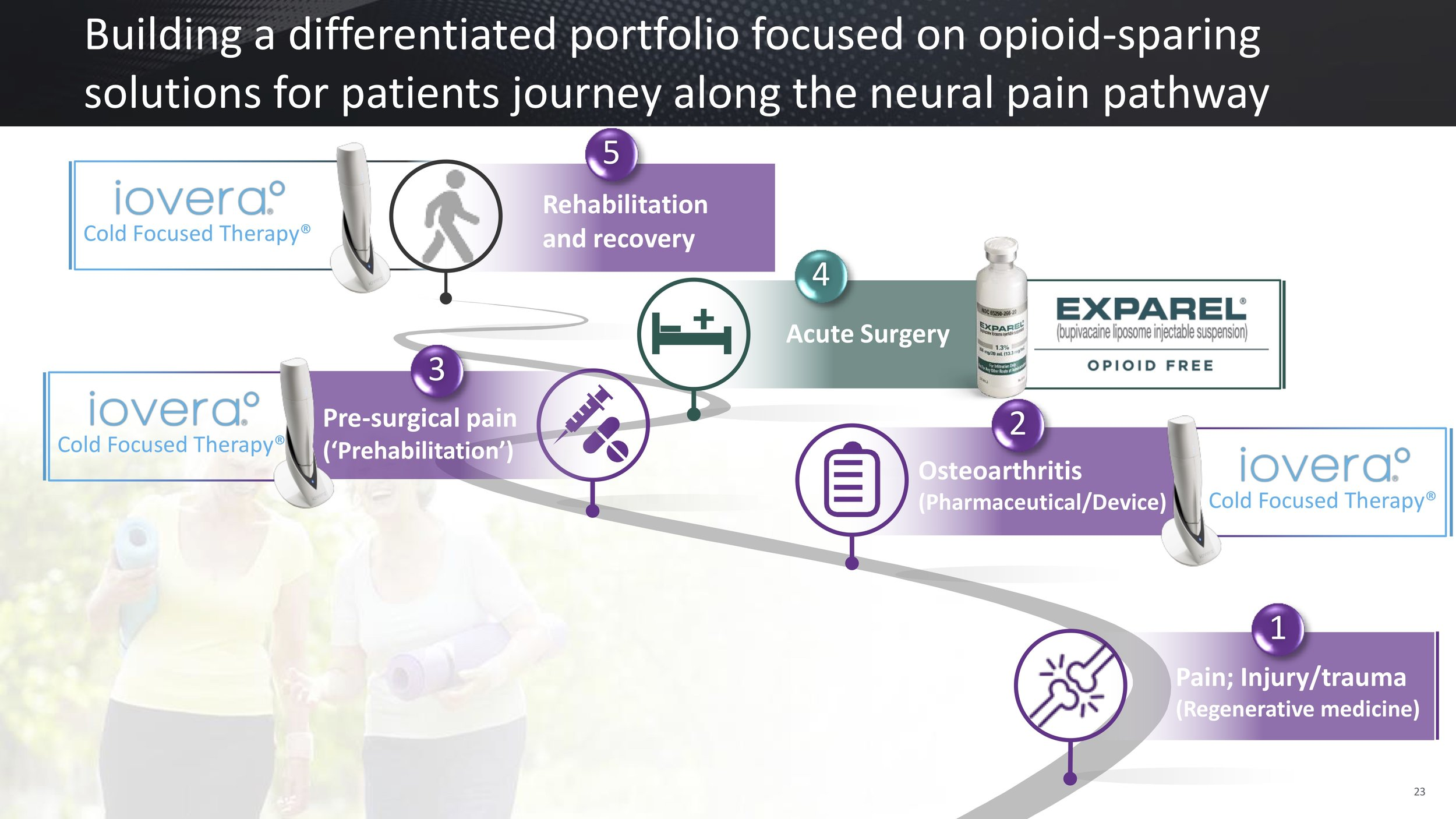 Source: Pacira Pharmaceuticals, March 2019 investor presentation