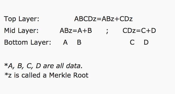 A Diagram of a Merkle Tree