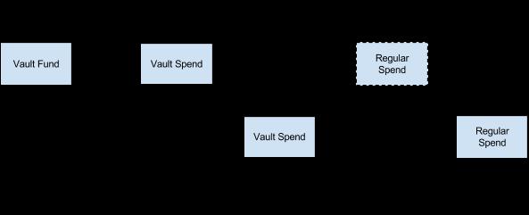 A Vault Spend Transaction