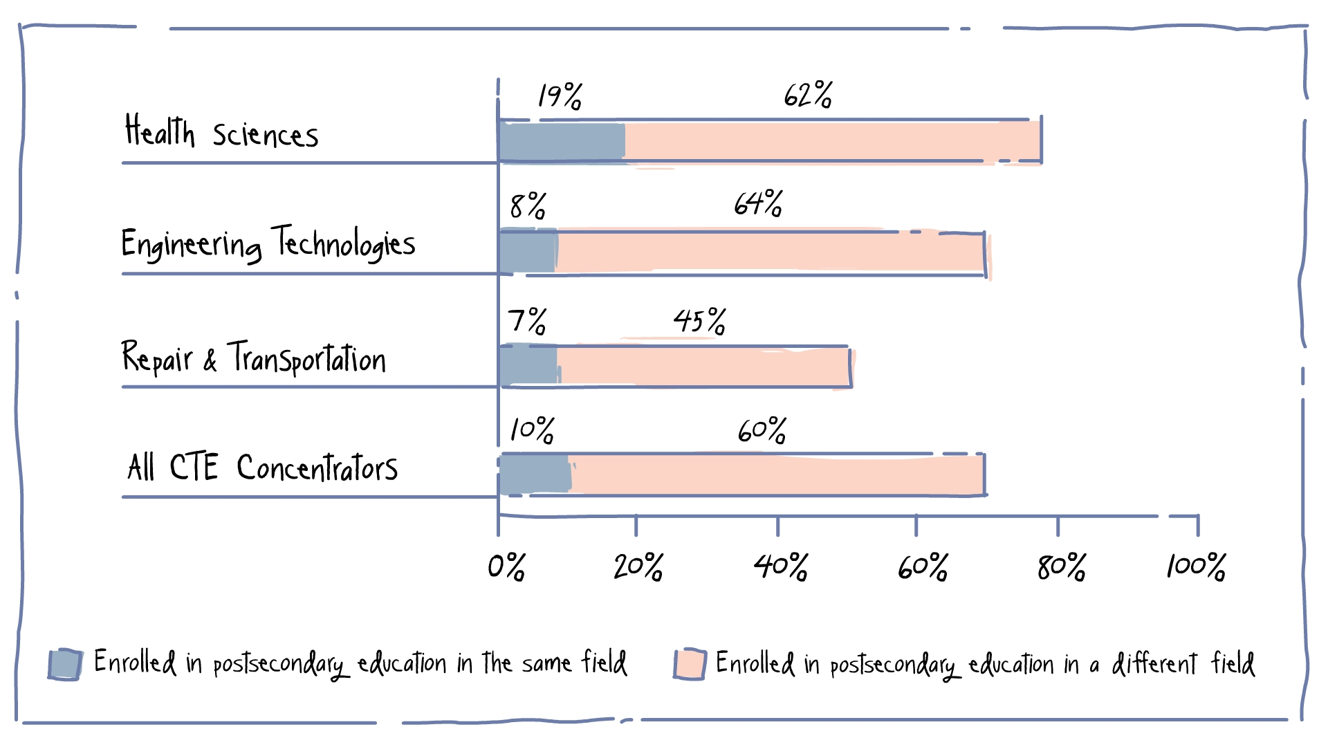 """Source: """"National Assessment of Career and Technical Education – Final Report to Congress"""". U.S. Department of Education. 2014. P. 91. Archived at: https://www2.ed.gov/rschstat/eval/sectech/nacte/career-technical-education/final-report.pdf"""