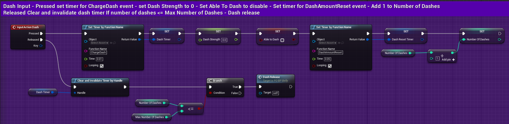 Fig 50 -  Input action Dash blueprint