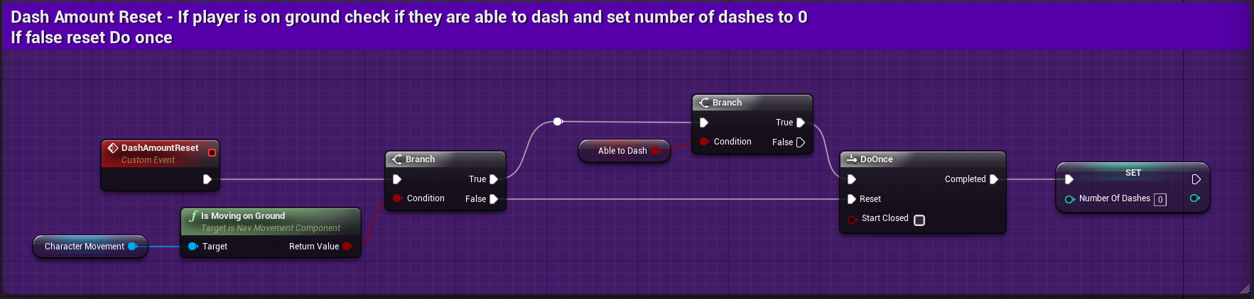 Fig 53 -  DashAmountReset custom event