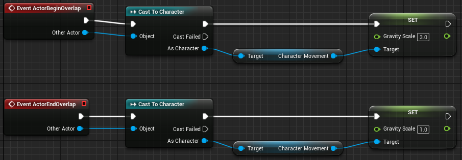 Fig 12 -  Waterfall blueprint increases the gravity of characters when they overlap the waterfall area.