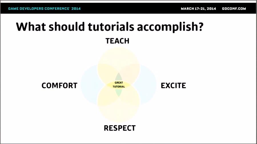 Fig 7 -  What should tutorials accomplish?