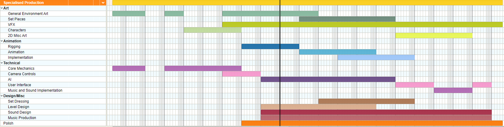 Fig 1 -  Current state of the gantt chart for production