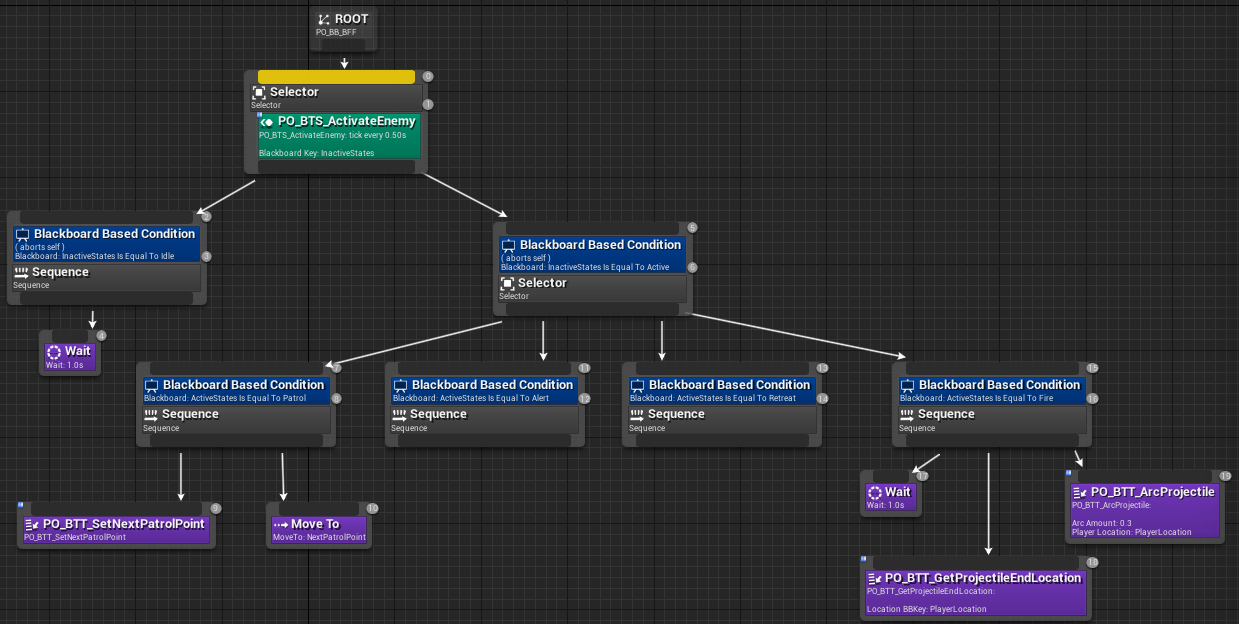 Fig 12 -  BFF behaviour tree setup for patrolling