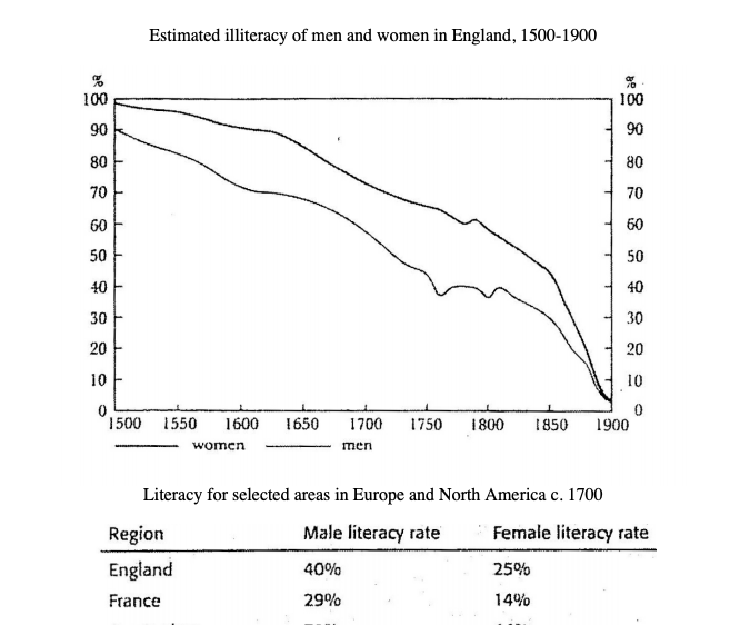 england literacy rate.png
